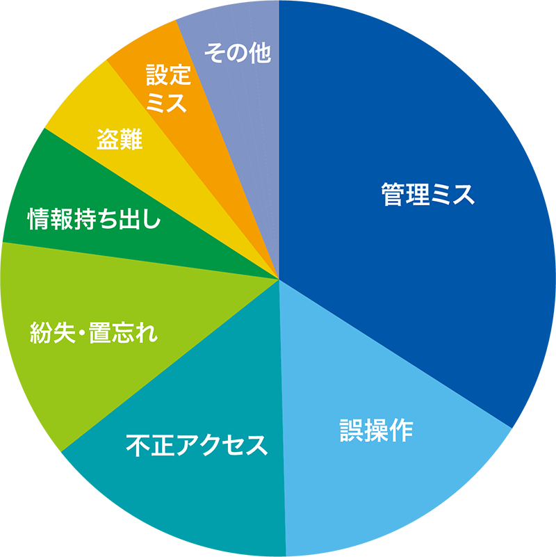 「2016年 情報セキュリティインシデントに関する調査グラフグラフ