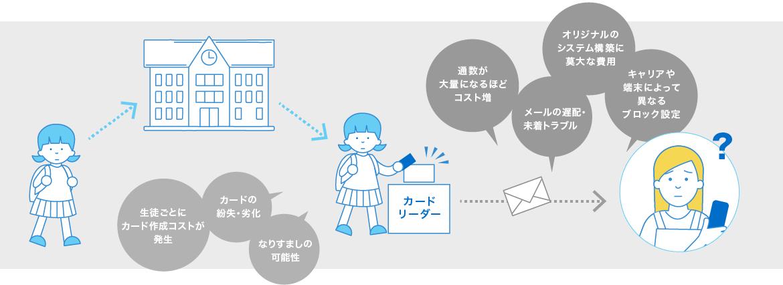 旧世代メール配信システム